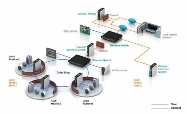 Endüstriyel ağlarda güvenlik için neler yapılabilir?