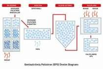 Poliüretan - EPS üretiminde pentan tehlikesi