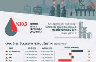 OPEC'in üretimi Haziran ayında düştü