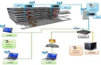 Otomatik depolar için özelleşmiş bir yazılım
