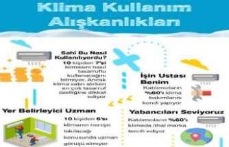 Türkiye'nin klima alışkanlıkları neler?