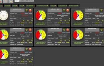 trex DCAS üretim takip sistemi ile gelen yüksek verimlilik