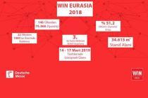 WIN Eurasia 2018 Fuarı Uluslararası Ziyaretçilerin Yoğun İlgisiyle Gerçekleşti