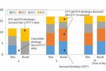 Mitsubishi Electric, elektrik enerjisi maliyetlerini azaltacak yöntem sunuyor