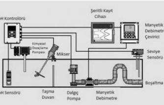 Endüstriyel çamaşırhanede yıkama atıksu izleme sistemi
